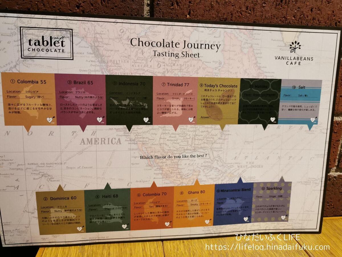 チョコレートジャーニー表